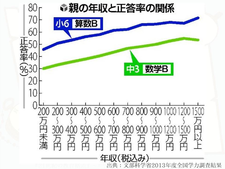 第1部「社会の変化」 | NPO法人日本教育再興連盟(ROJE)